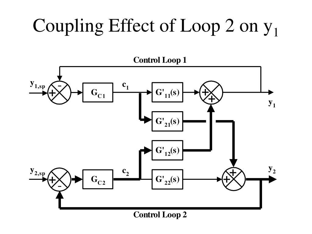 Coupling Effect of Loop 2 on y