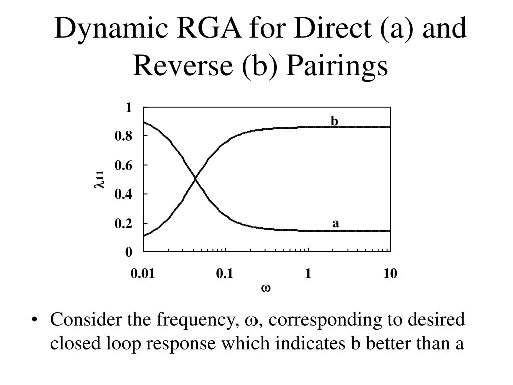 Dynamic RGA for Direct (a) and Reverse (b) Pairings