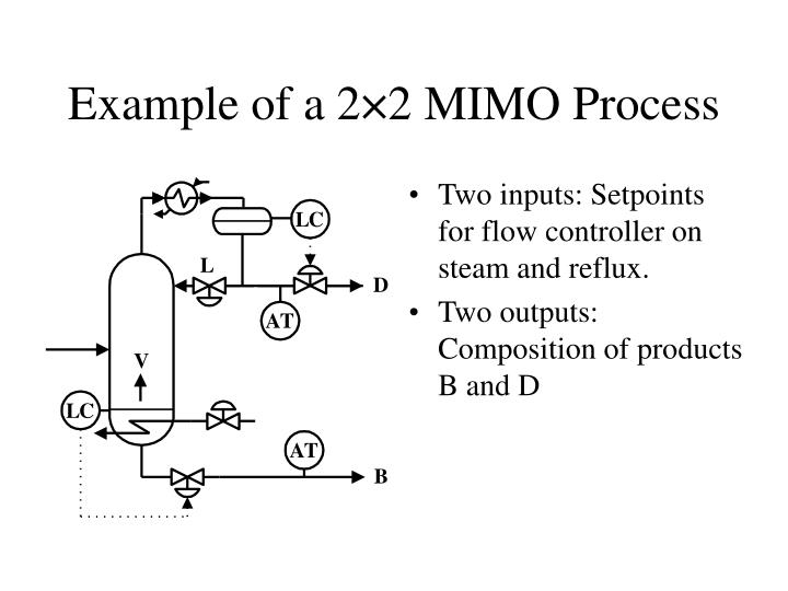 Example of a 2 2 mimo process