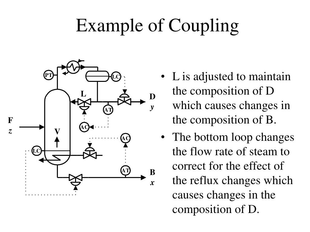 Example of Coupling