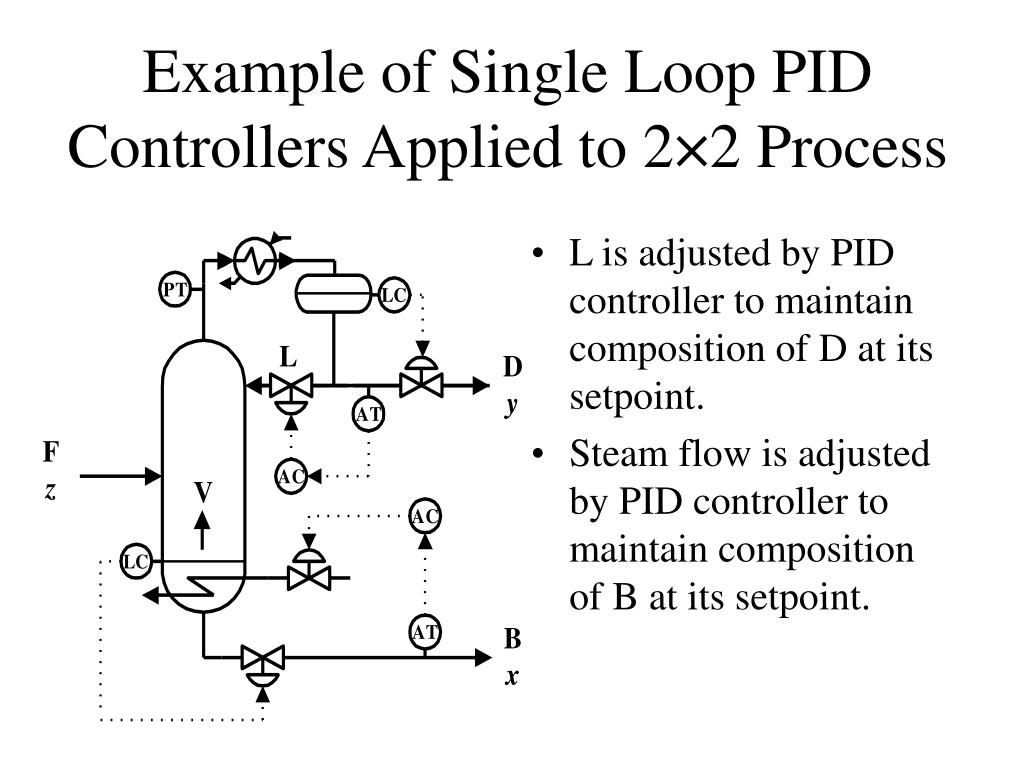 Example of Single Loop PID Controllers Applied to 2×2 Process