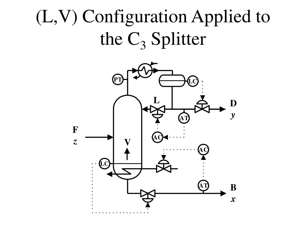 (L,V) Configuration Applied to the C