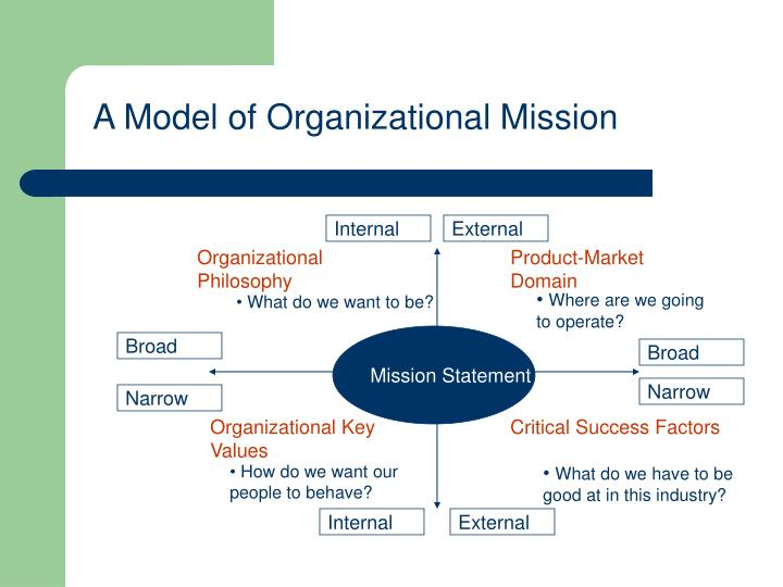 organisational mission statement The difference between purpose and mission written a good mission statement and vision statement are best suited for internal organizational guidance.
