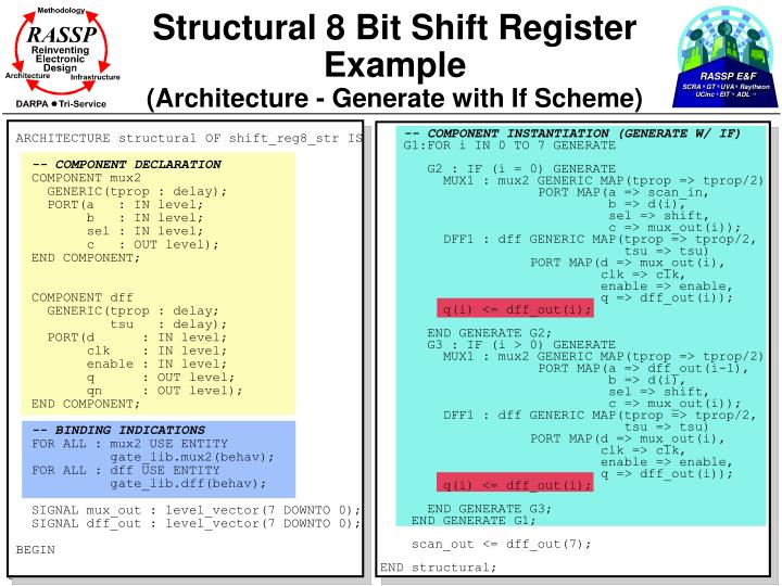 Structural 8 Bit Shift Register Example