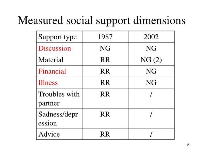 Measured social support dimensions