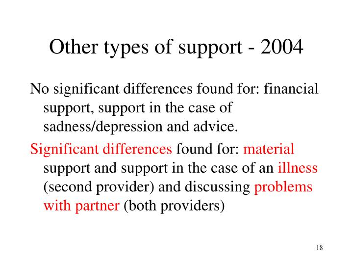 Other types of support - 2004