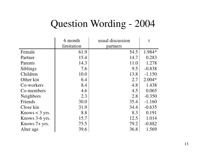 Question Wording - 2004