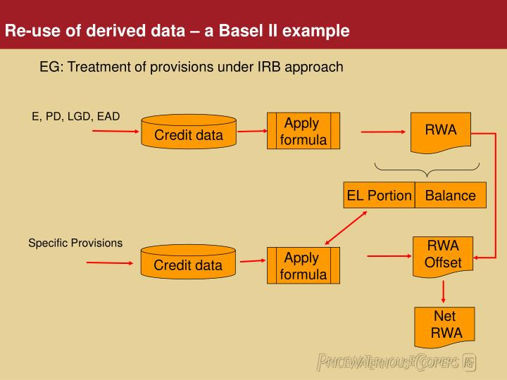 Re use of derived data a basel ii example