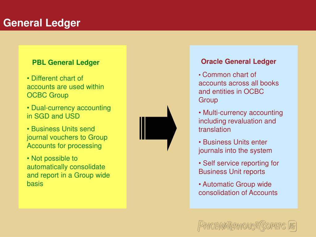 PBL General Ledger