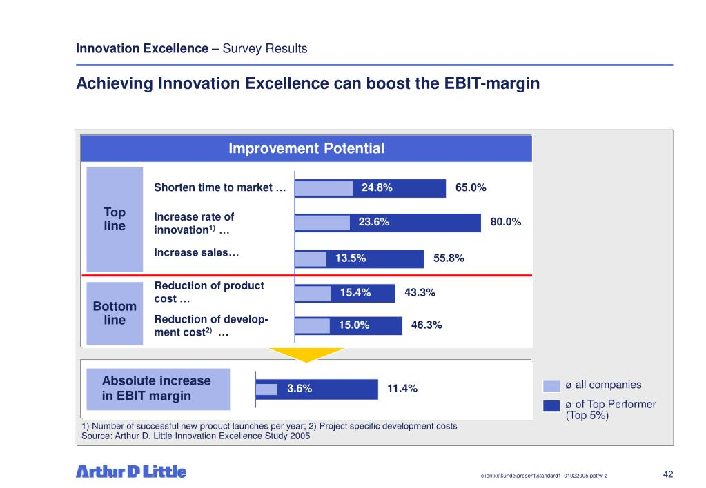 Innovation Excellence –