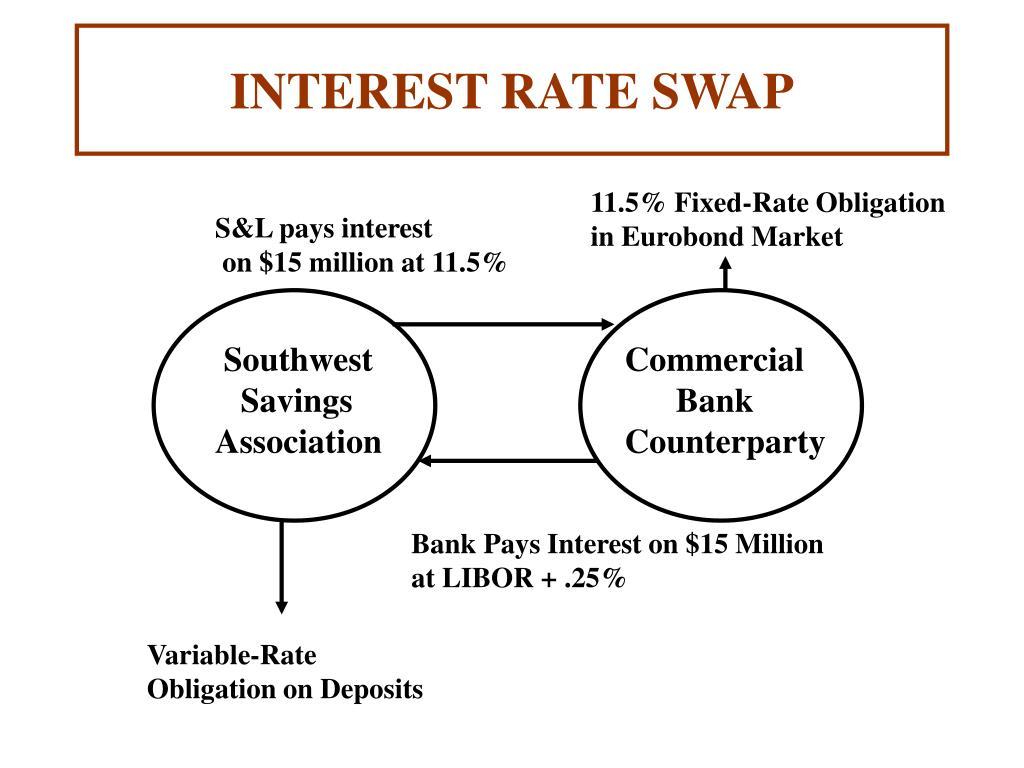interest rate swap l.
