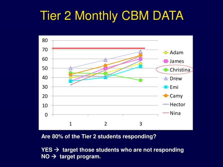 Tier 2 Monthly CBM DATA