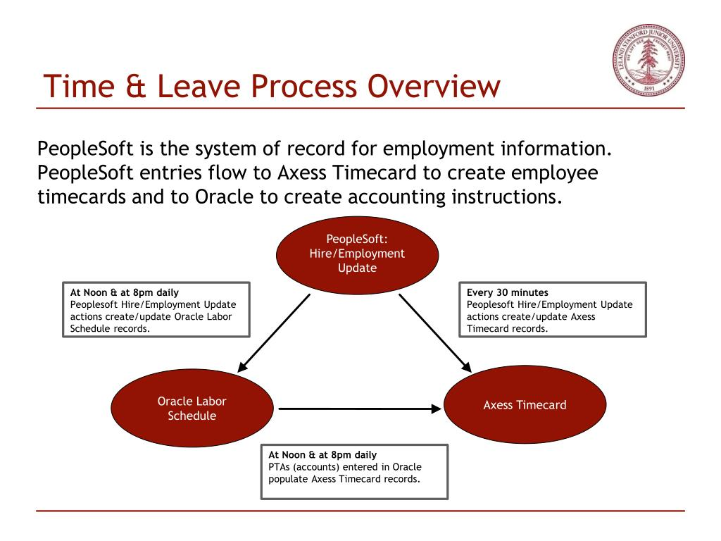 Time & Leave Process Overview