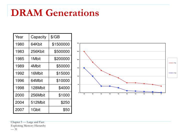 DRAM Generations
