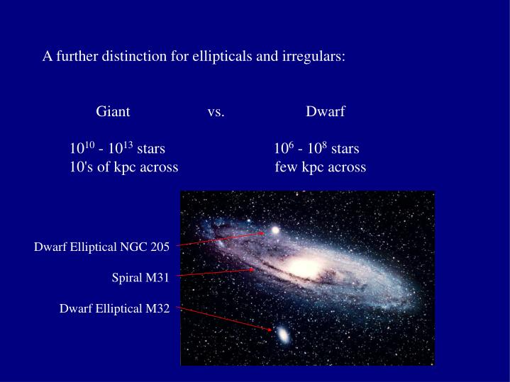 A further distinction for ellipticals and irregulars: