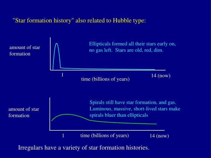 Spirals still have star formation, and gas.