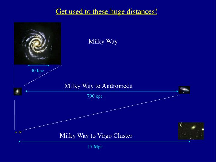 Get used to these huge distances!