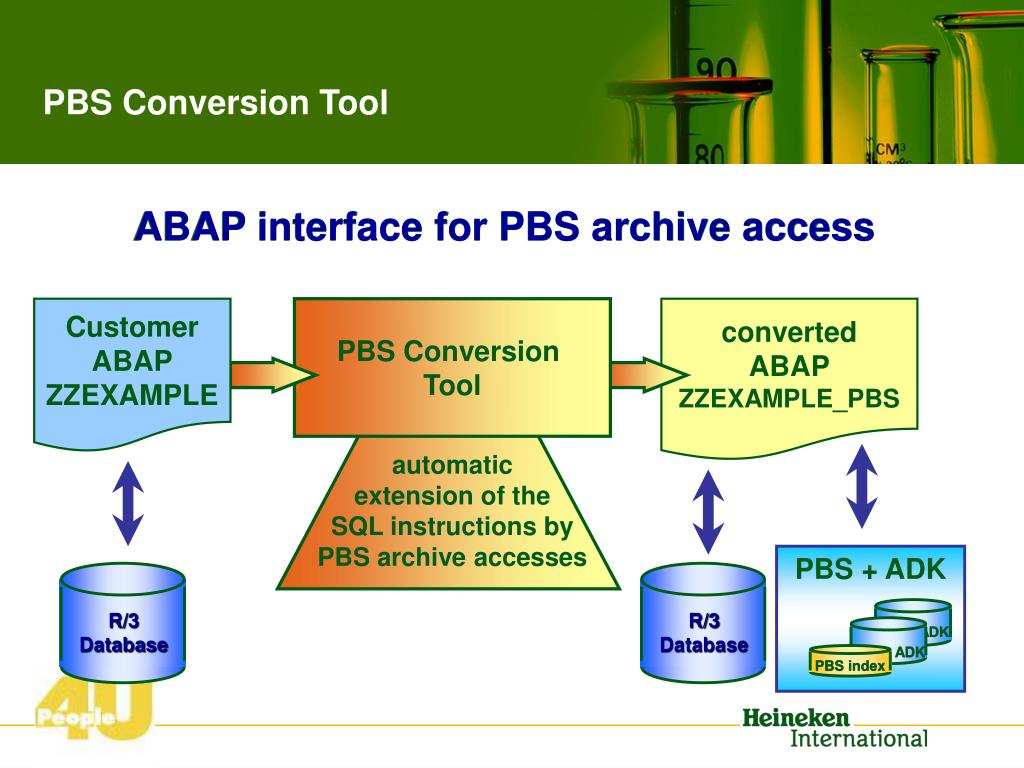ABAP interface for PBS archive access