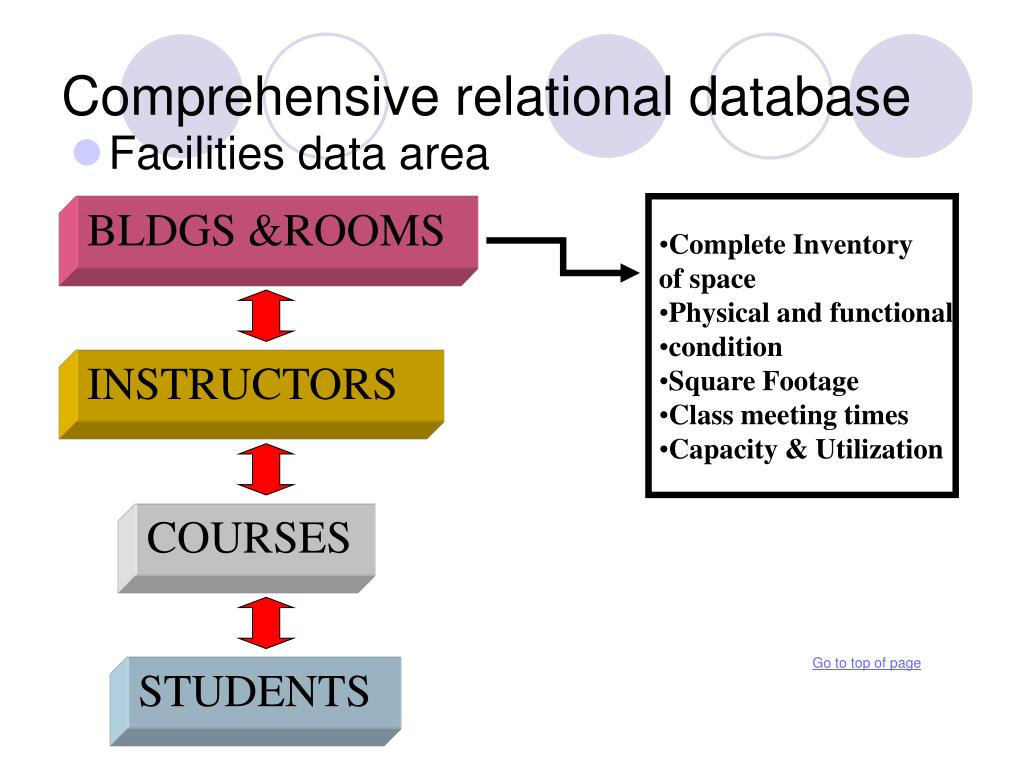 Comprehensive relational database