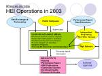 where we are today hei operations in 2003