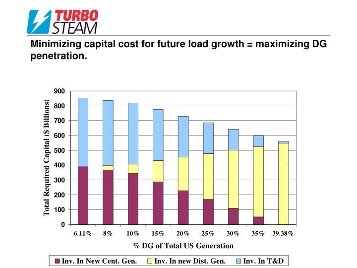 Minimizing capital cost for future load growth = maximizing DG penetration.