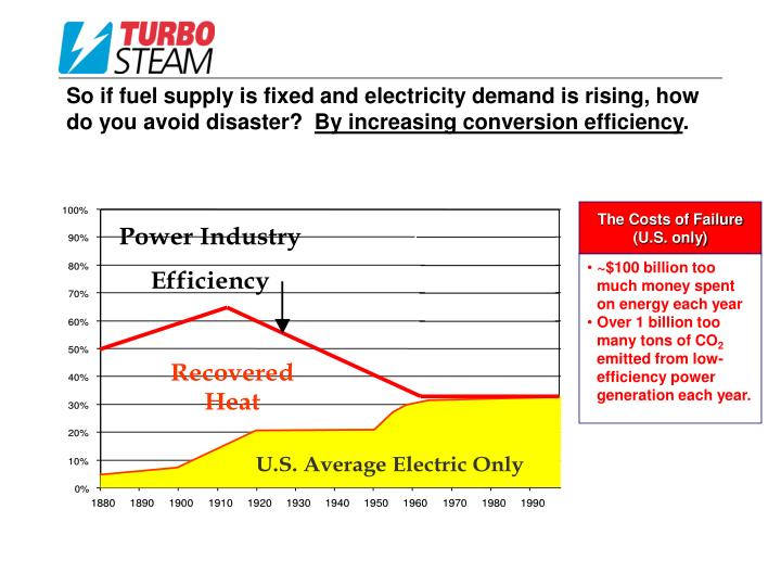 So if fuel supply is fixed and electricity demand is rising, how do you avoid disaster?