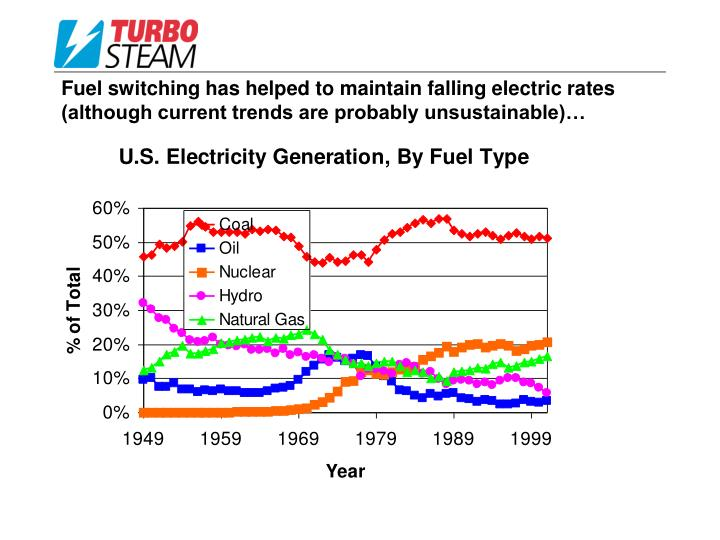 Fuel switching has helped to maintain falling electric rates (although current trends are probably unsustainable)…