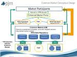common market conceptual design