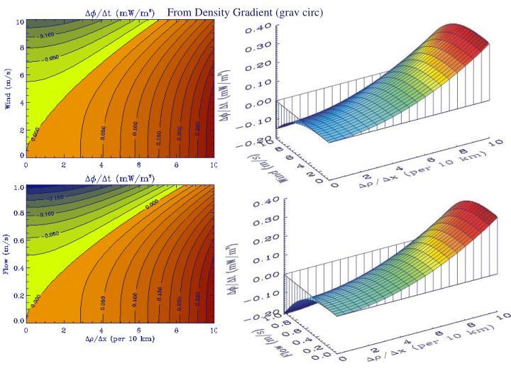 From Density Gradient (