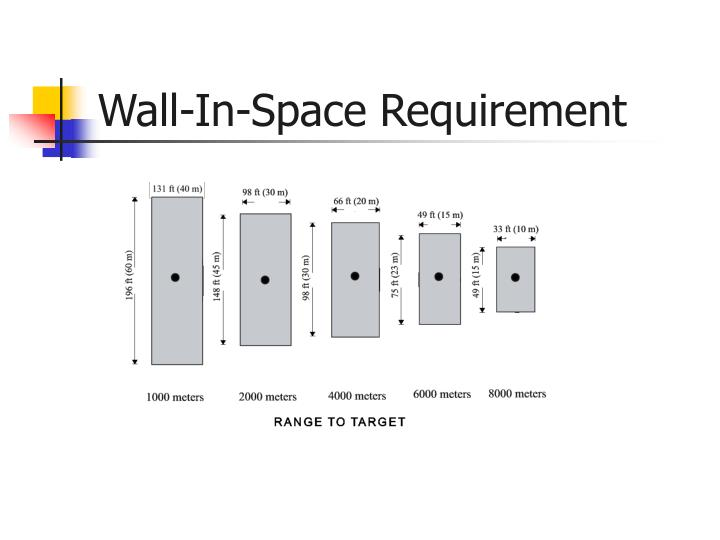 Wall-In-Space Requirement
