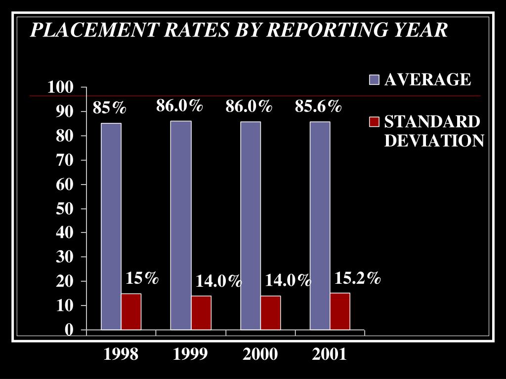 PLACEMENT RATES BY REPORTING YEAR