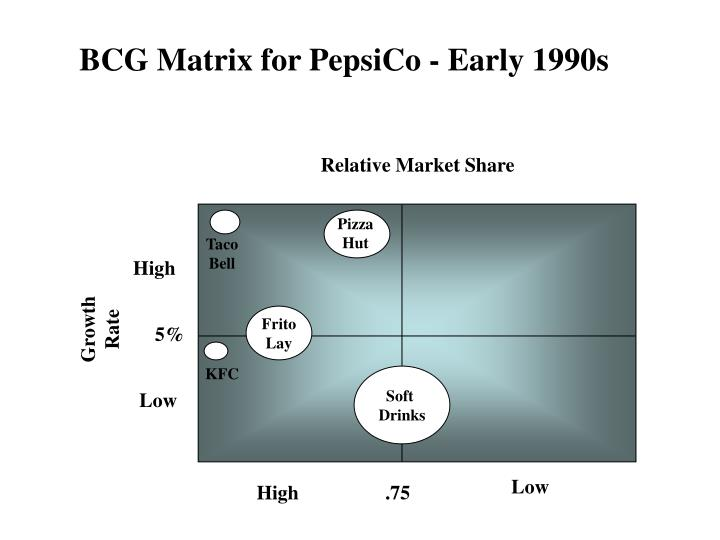 BCG Matrix for PepsiCo - Early 1990s