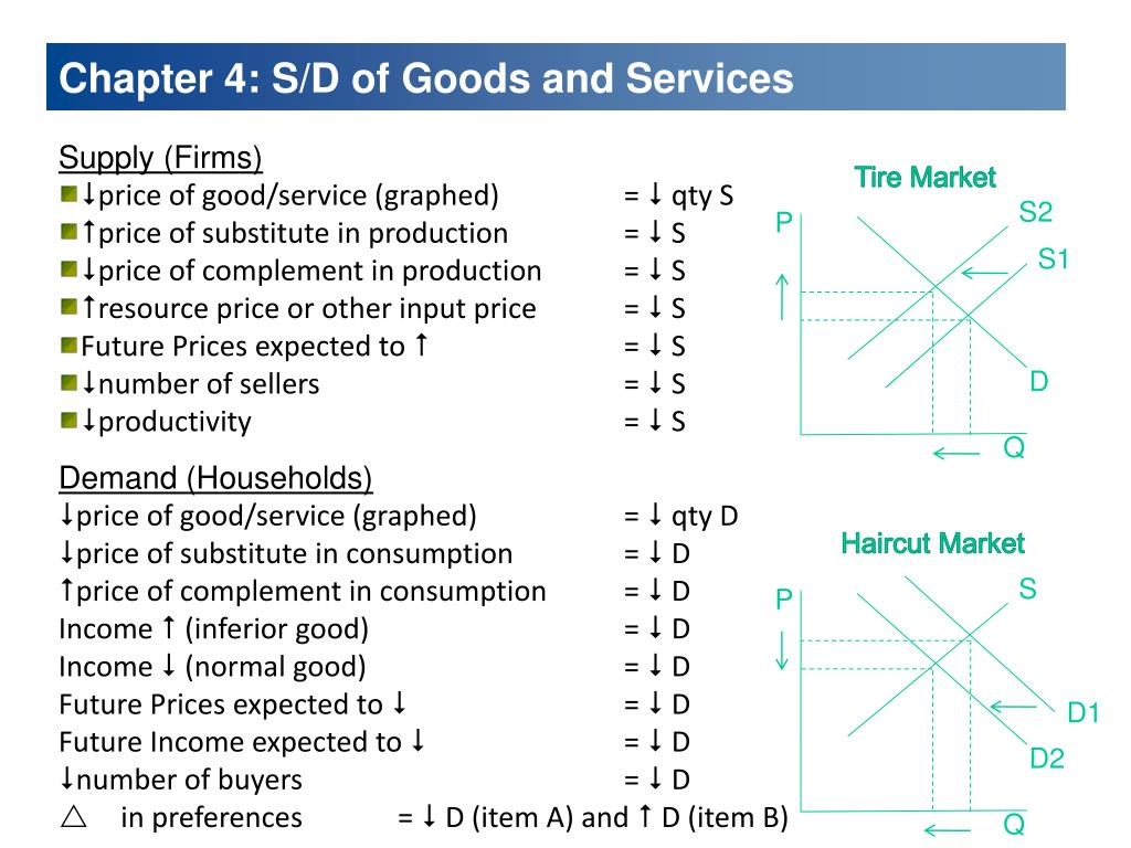 Chapter 4: S/D of Goods and Services
