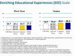 enriching educational experiences eee scale