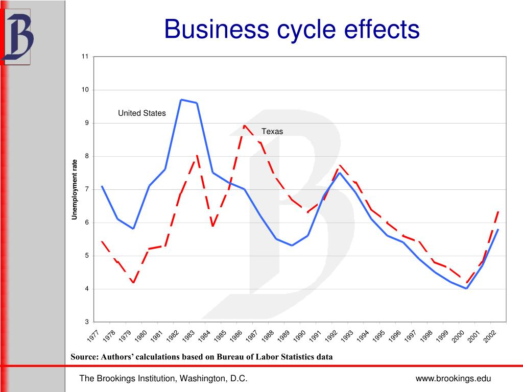 Business cycle effects