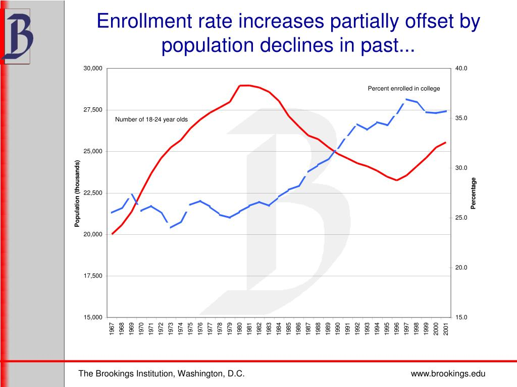 Enrollment rate increases partially offset by population declines in past...
