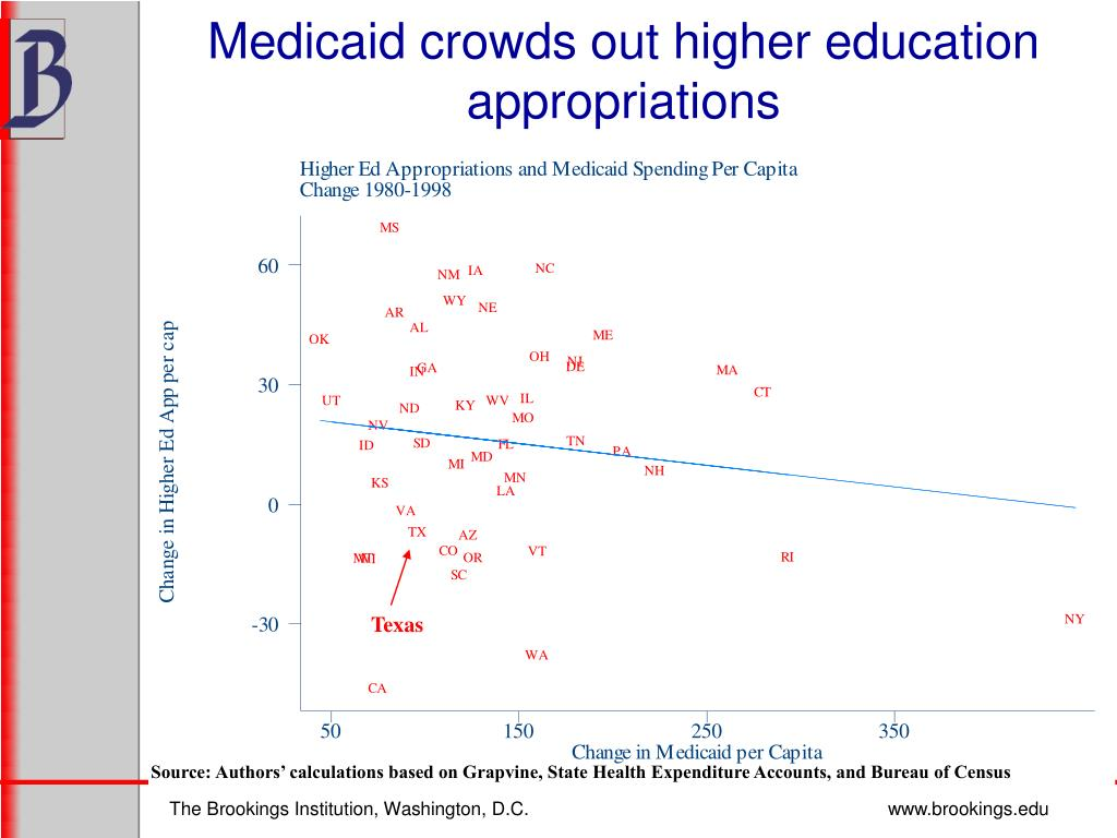 Medicaid crowds out higher education appropriations
