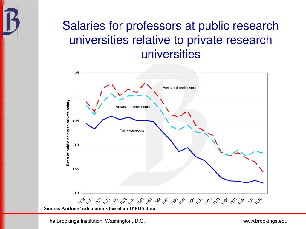 Salaries for professors at public research universities relative to private research universities