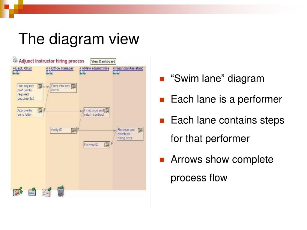 The diagram view