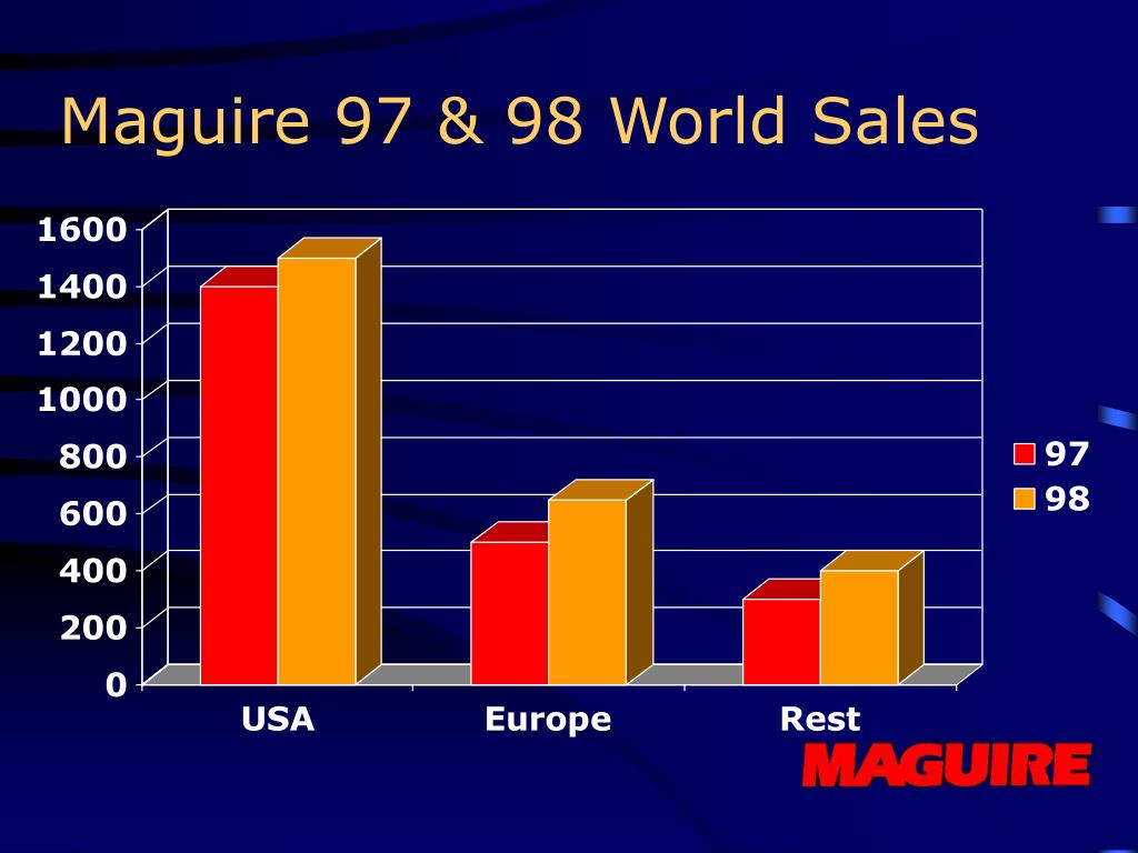 Maguire 97 & 98 World Sales