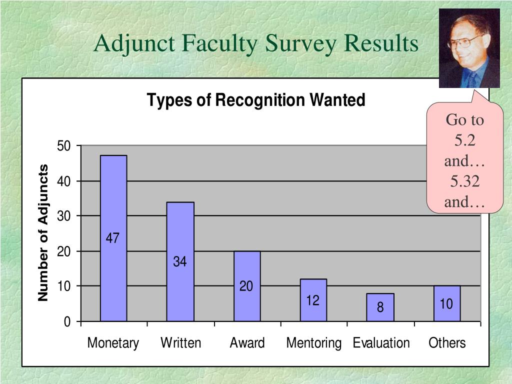 Adjunct Faculty Survey Results