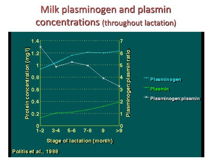 Milk plasminogen and plasmin concentrations