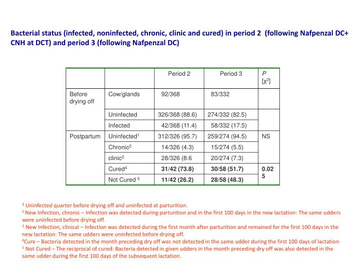 Bacterial status (infected, noninfected, chronic, clinic and cured) in period 2  (following Nafpenzal DC+ CNH at DCT) and period 3 (following Nafpenzal DC)