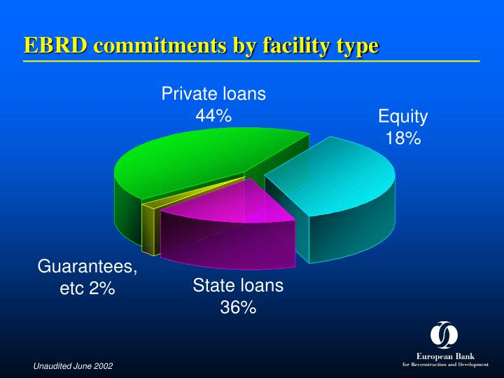 EBRD commitments by facility type