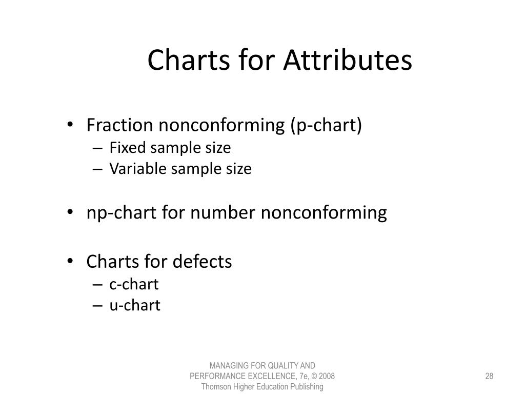 Charts for Attributes