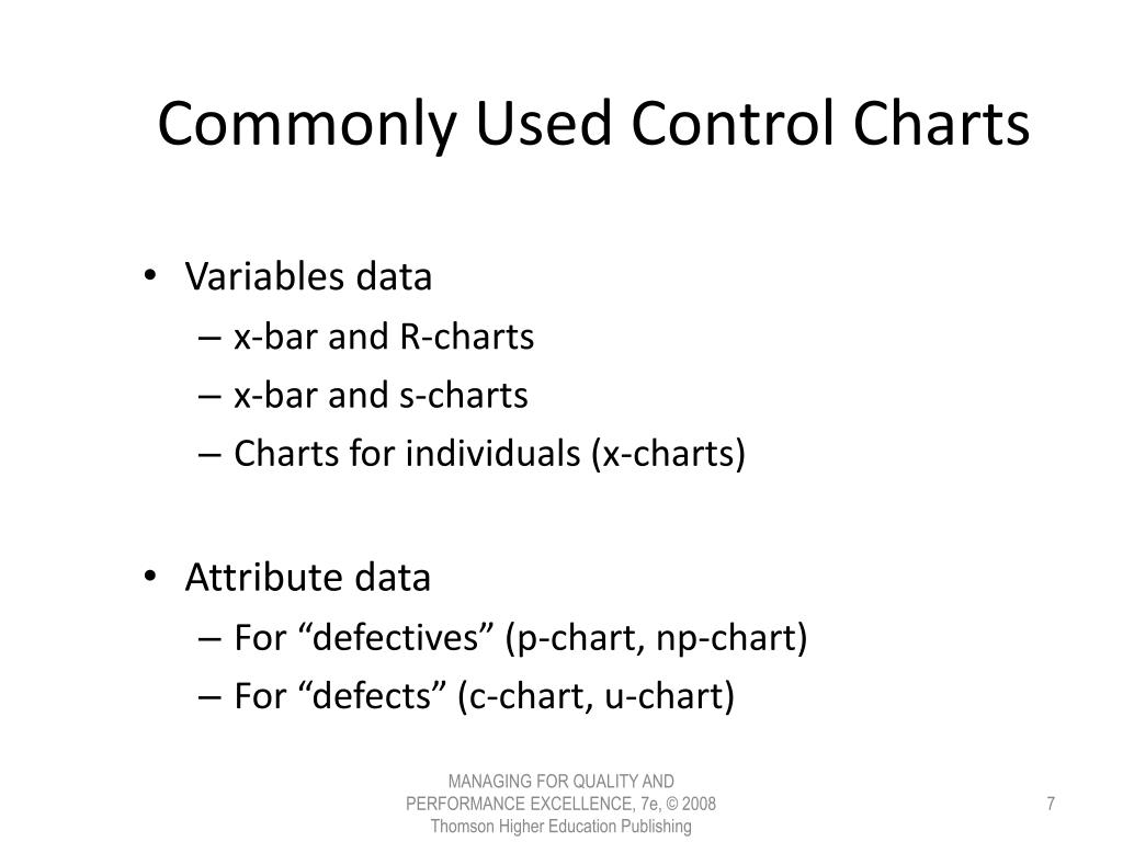 Commonly Used Control Charts