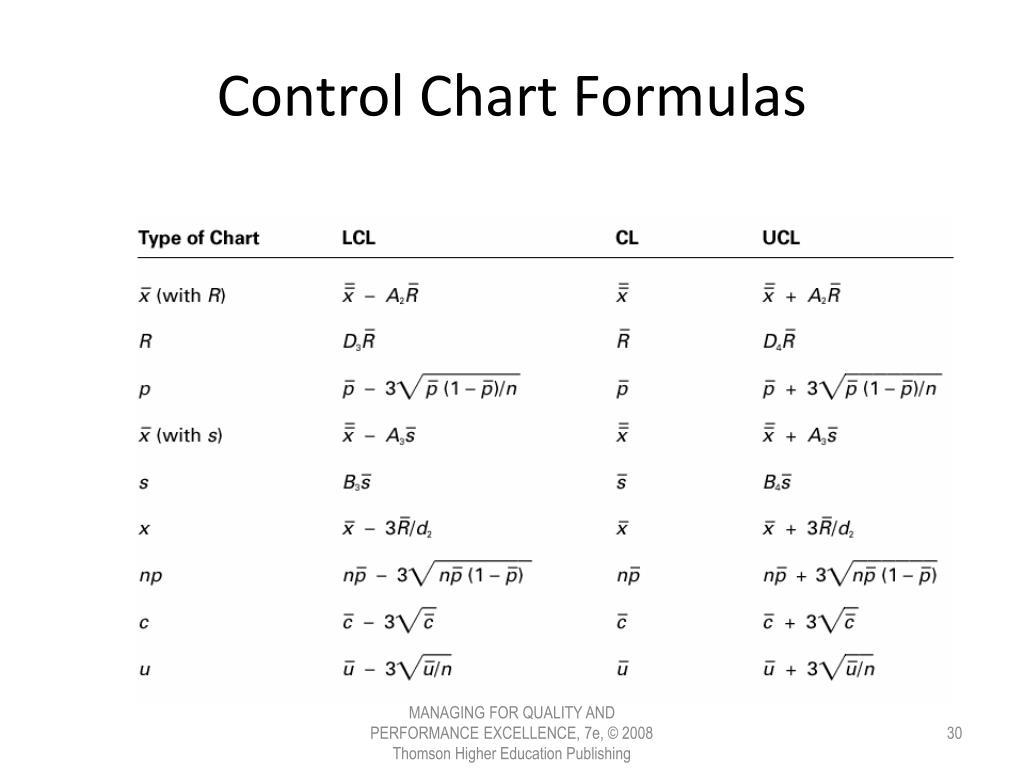Control Chart Formulas