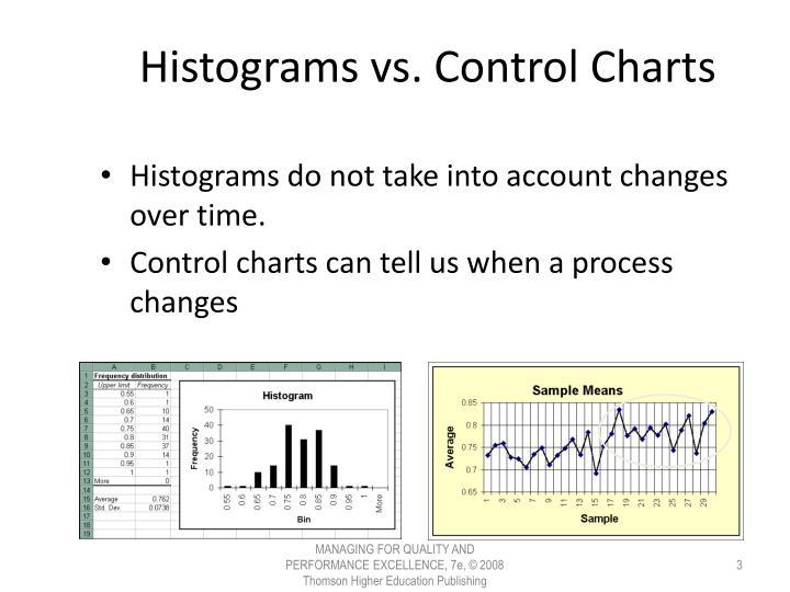 Histograms vs control charts