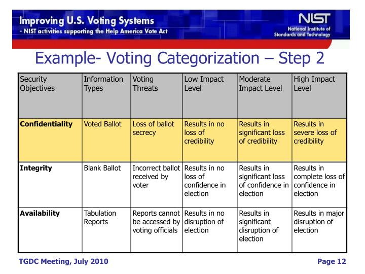Example- Voting Categorization – Step 2