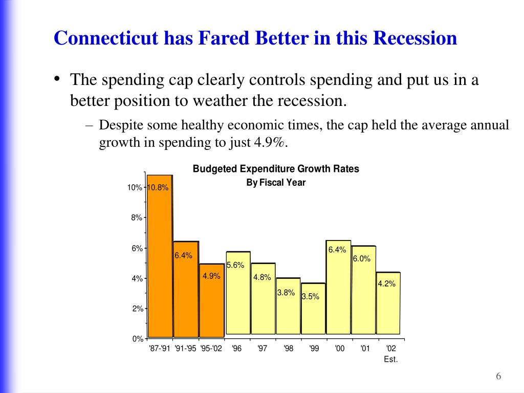 Connecticut has Fared Better in this Recession